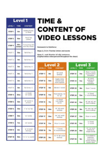 times and content of video lessons